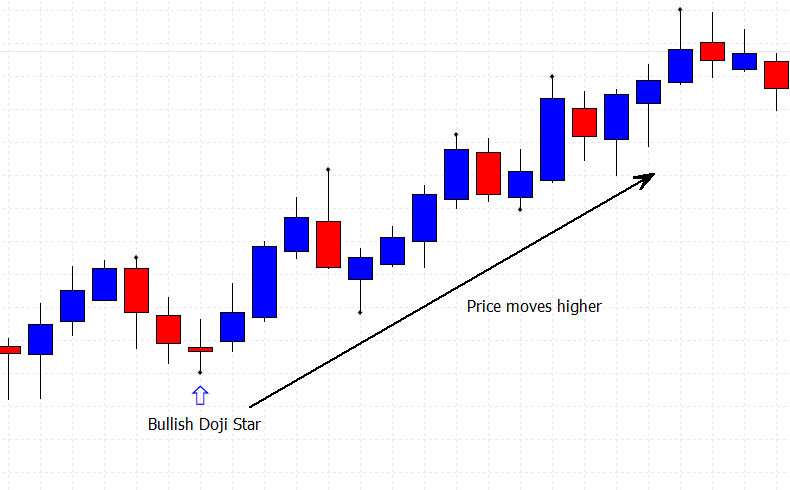 basic candlestick patterns with a Bullish doji start on a price chart