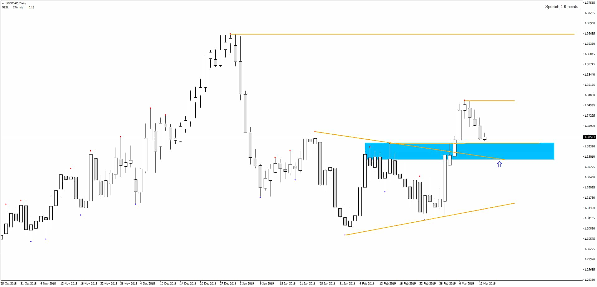Daily USDCAD Wedge Breakout