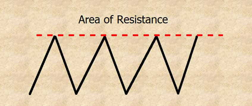 area of resistance