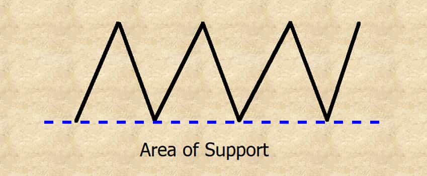area of support