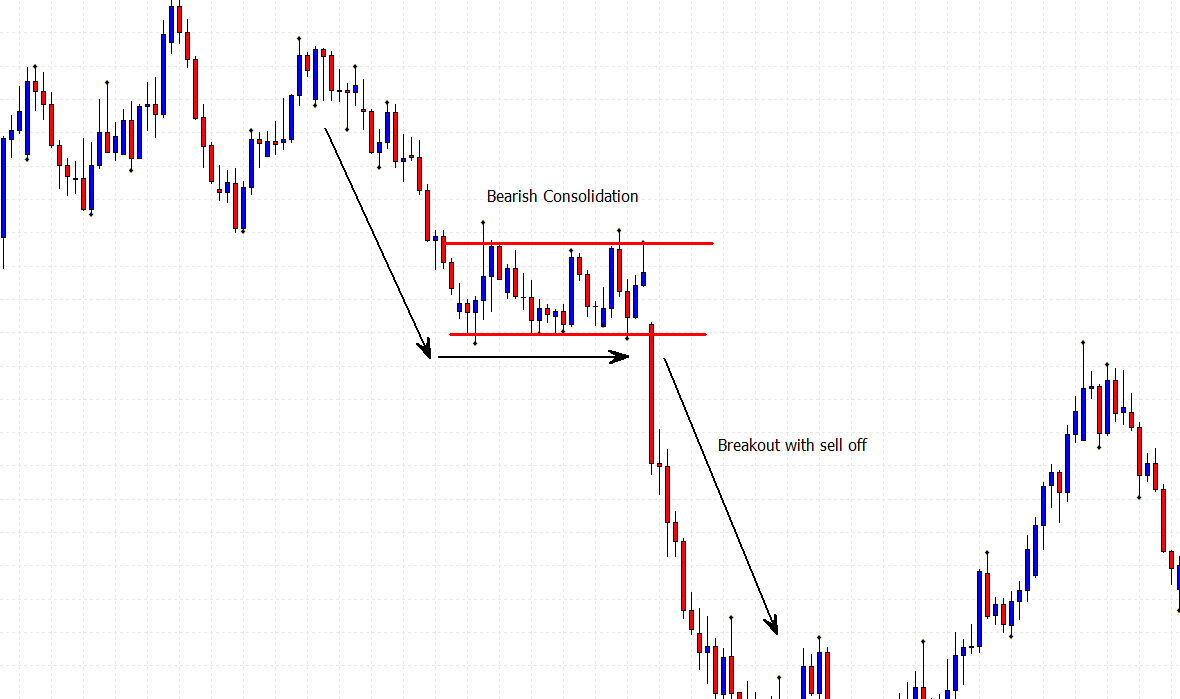 bearish consolidation price chart