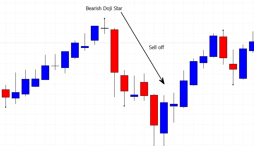 basic candlestick patterns with a bearish doji star on a price chart