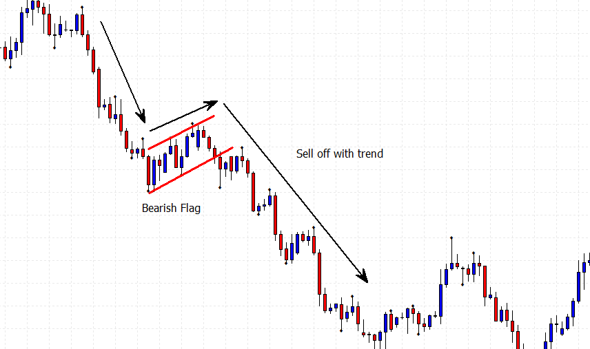 bearish flag with price chart