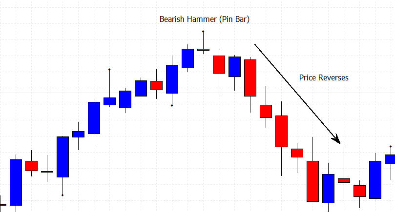 basic candlestick patterns with a bearish hammer on a price chart