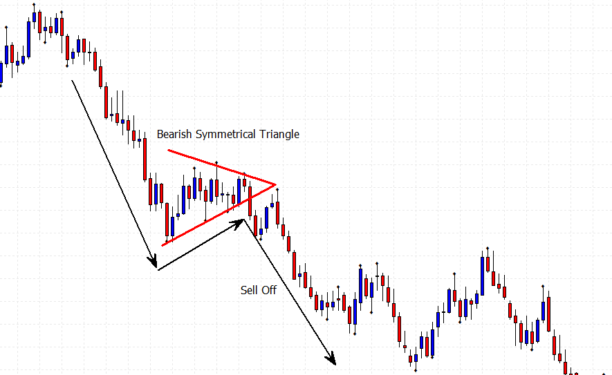 bearish symmetrical triangle price chart
