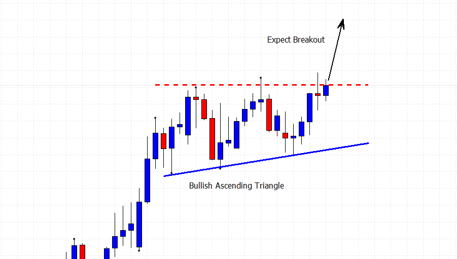 one of the continuation price patterns being the bullish ascending triangle price chart