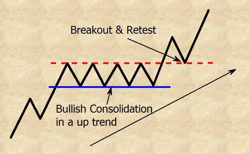 bullish consolidation