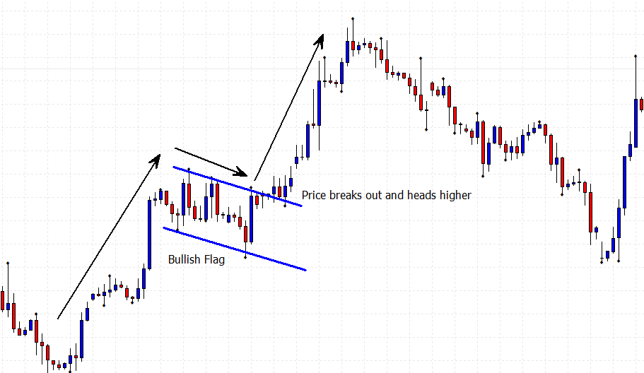 One of the continuation price patterns being the bullish flag price chart