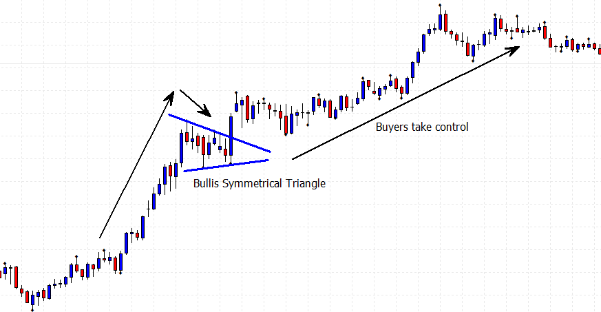 bullish symmetrical triangle price chart