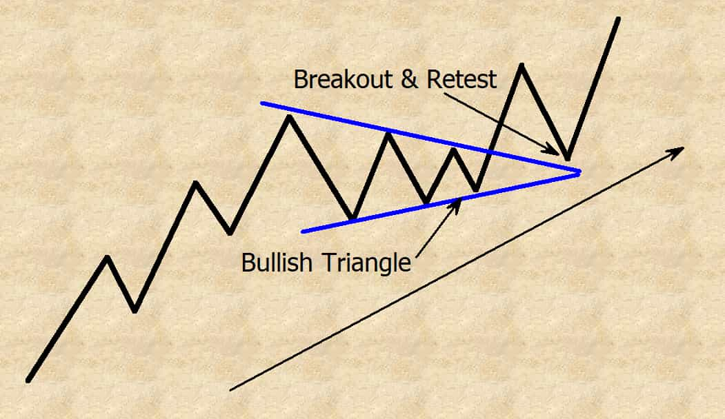 bullish symmetrical triangle