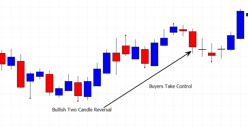 bullish two candle reversal on a price chart