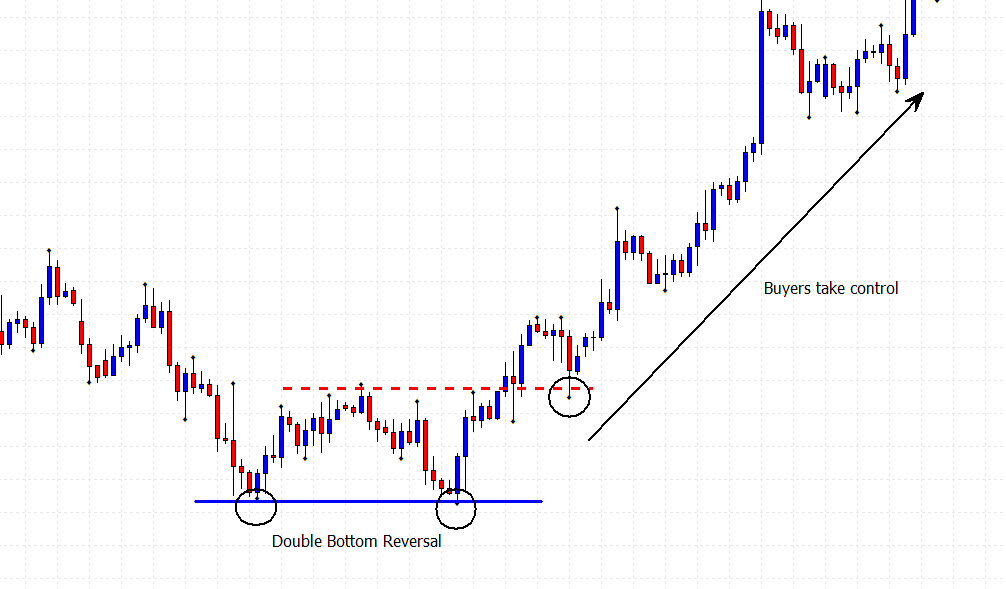 double bottom reversal price chart