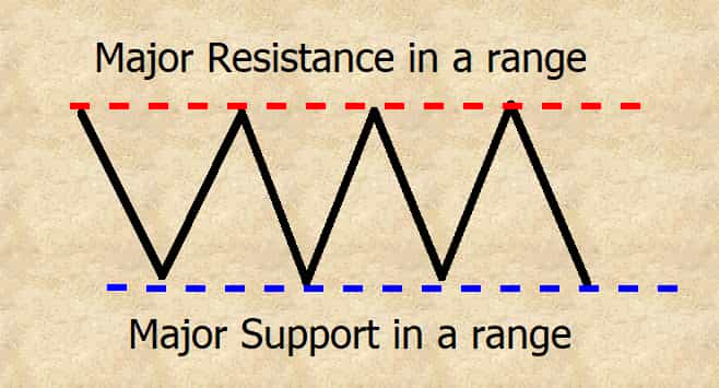 major support and resistance in a range