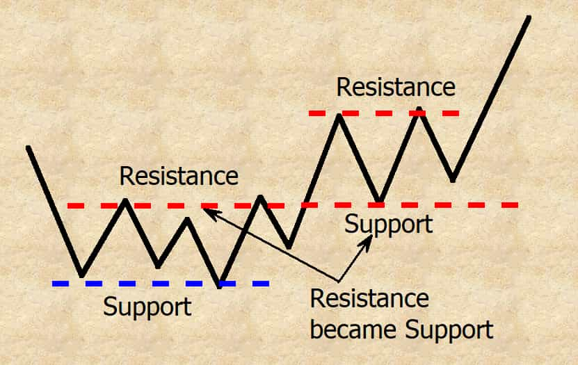 resistance became support