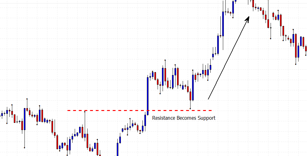 support and resistance trading with a resistance becomes support price chart