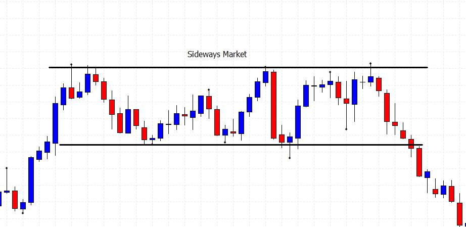 support and resistance trading with a sideways market price chart