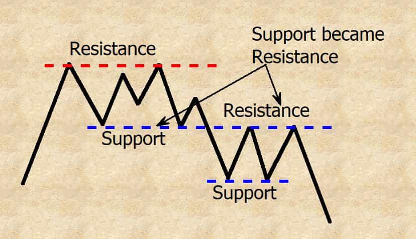 support became resistance
