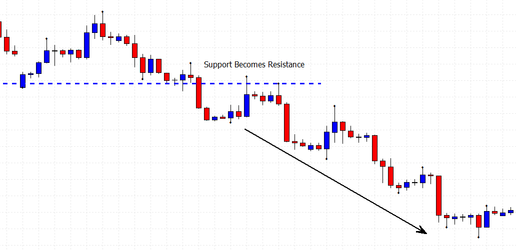 support and resistance trading with support becomes resistance price chart