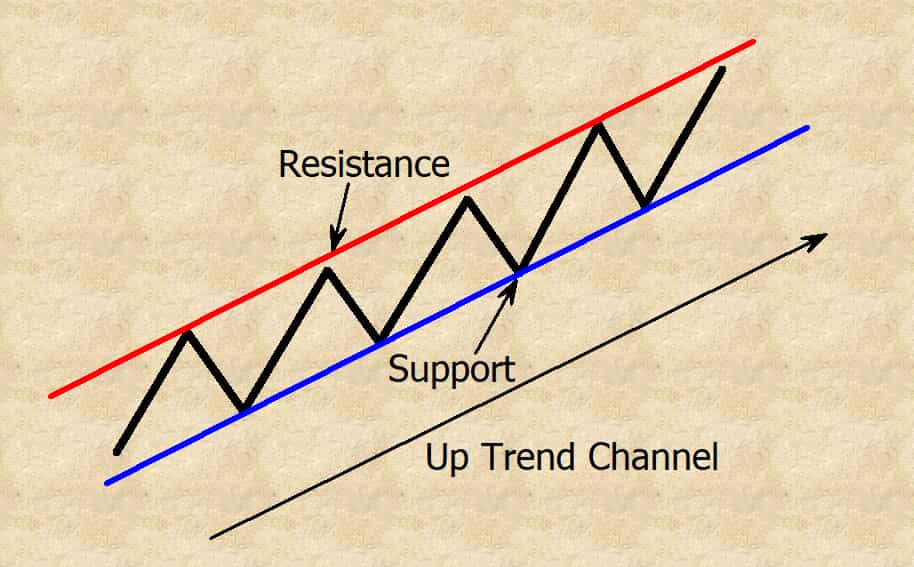up trend channel