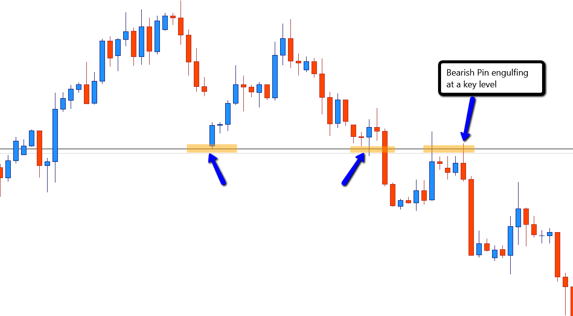 4 hr Bearish pin engulfing Forex swing trading entry