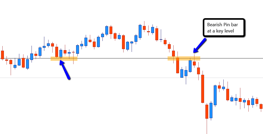 Bearish pin bar candlestick Forex swing trading entry