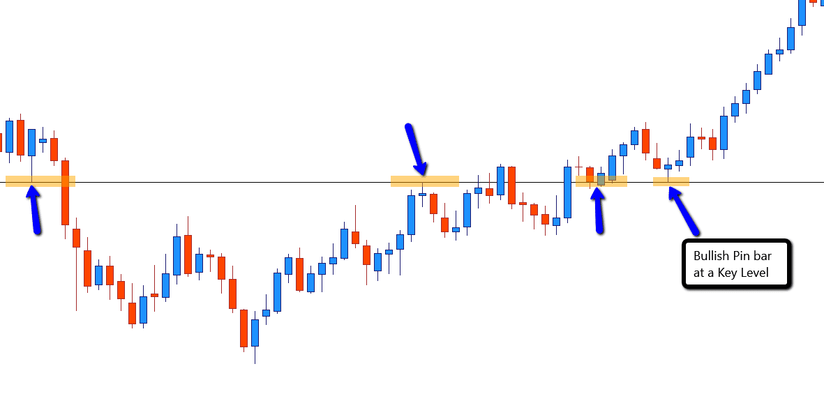 Bullish pin bar candlestick Forex swing trading entry
