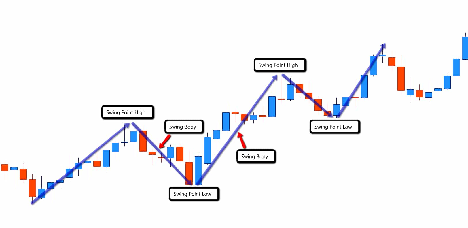 Forex Swing Trading Swings in the market