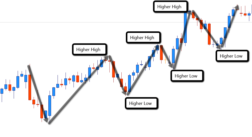 Up Trend Forex Swing Trading Swings