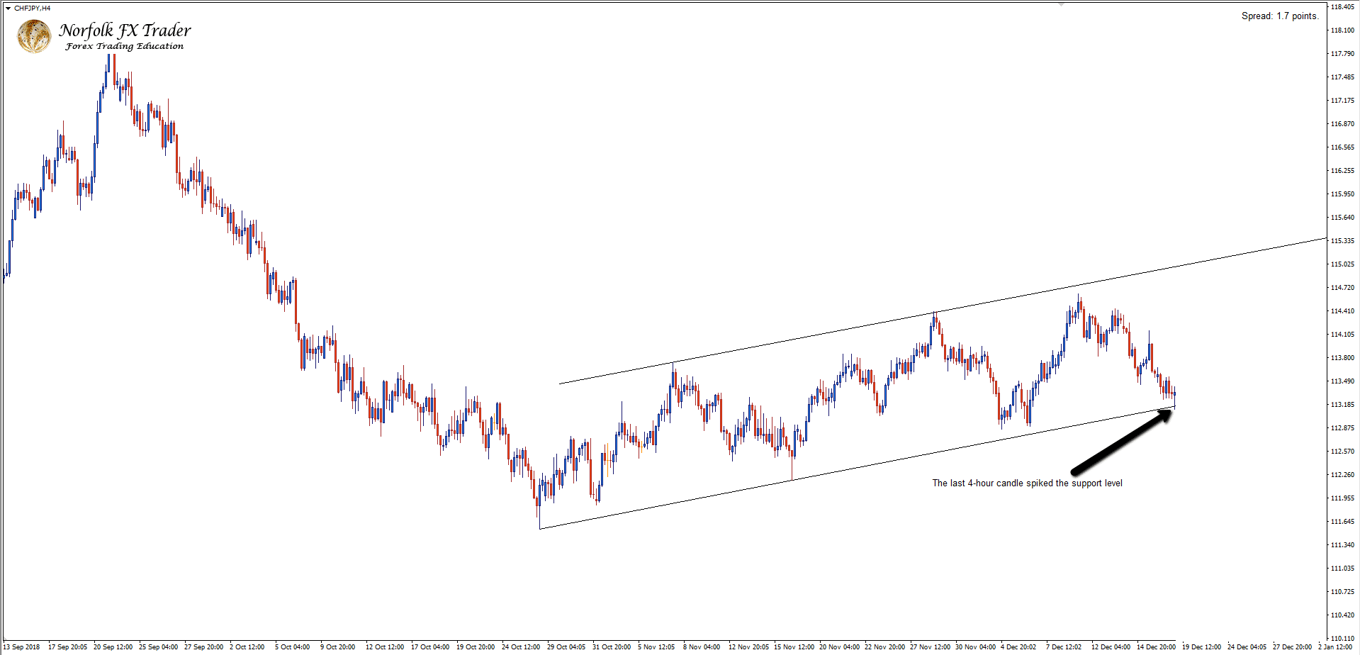 Unconfirmed 4-hour descending channel with Forex market trading