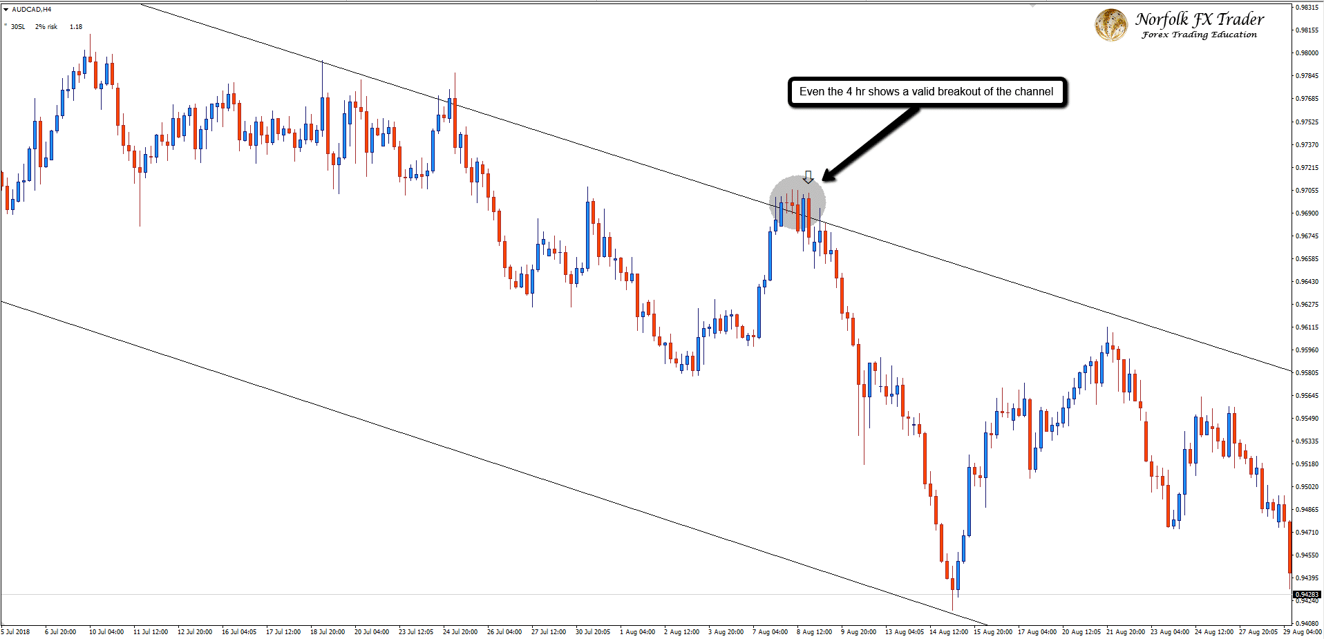 4-hour Forex market trading descending channel