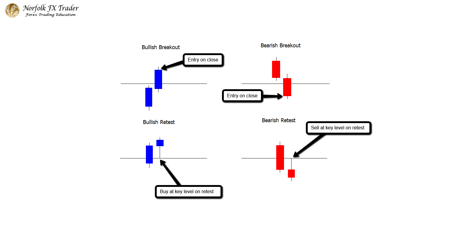 How To Trade Breakout Retests In Forex - Trading Dispatch