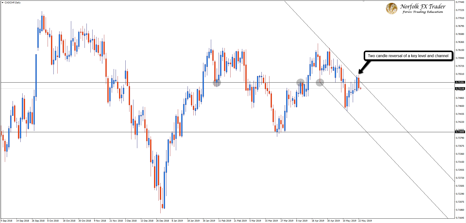 The Bears Turn Up On The CADCHF