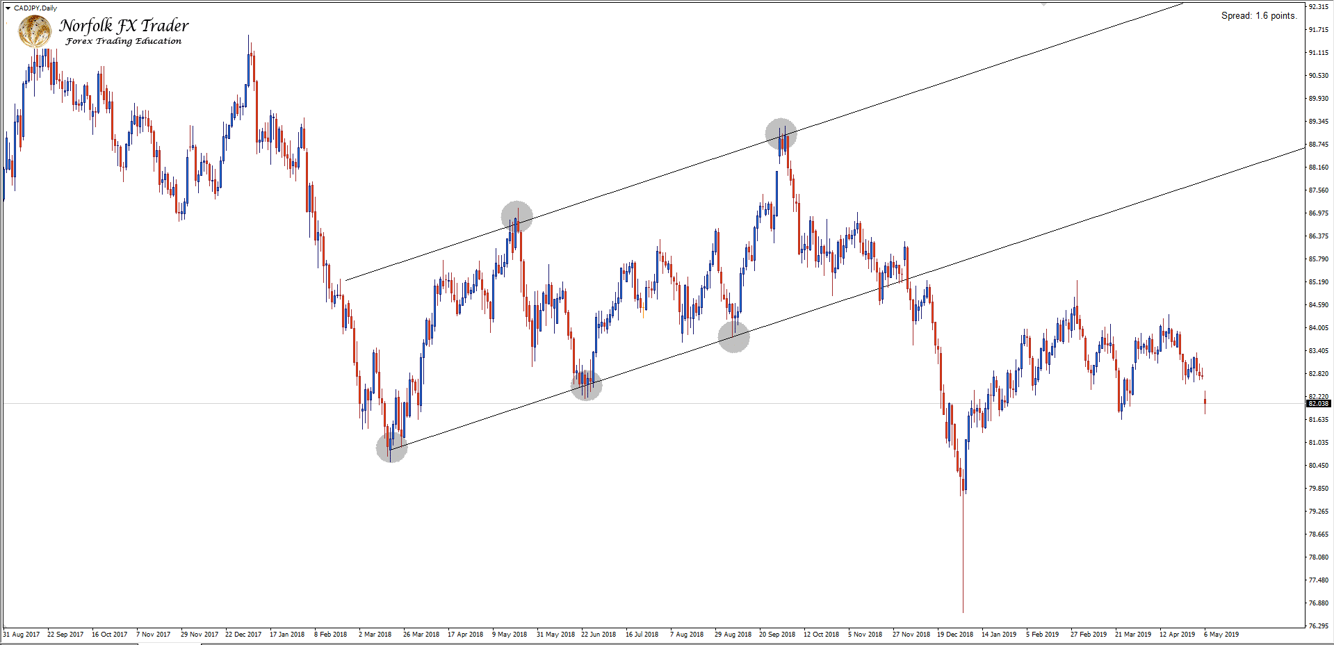 CADJPY Ascending channel with Forex market trading drawn incorrectly