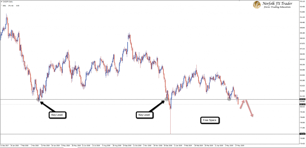 CADJPY Is Breaking Into Lower Ground With Free Space!