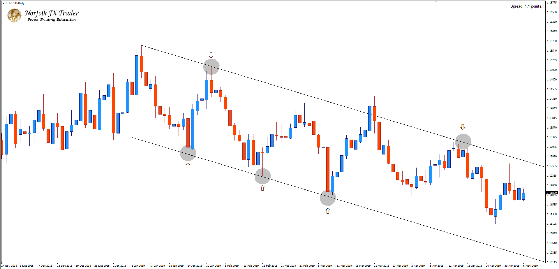 EURUSD Descending channel gives clarity