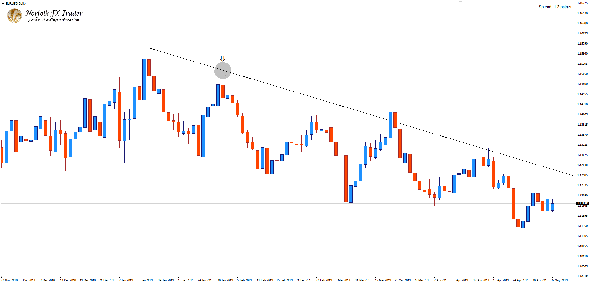 EURUSD Daily trend line drawn correctly