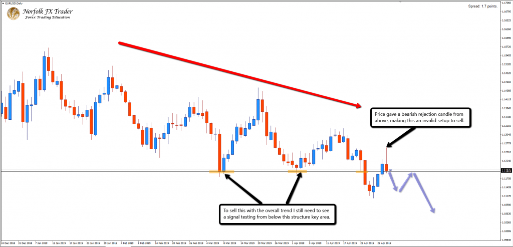 EURUSD Bear Trap