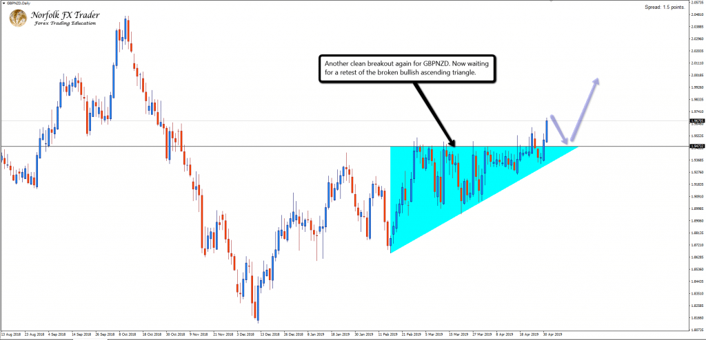 GBPNZD_Bullish_ascending_triangle_breakout