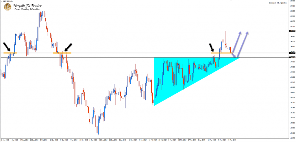 Will Buyers Hold Their Ground On The GBPNZD