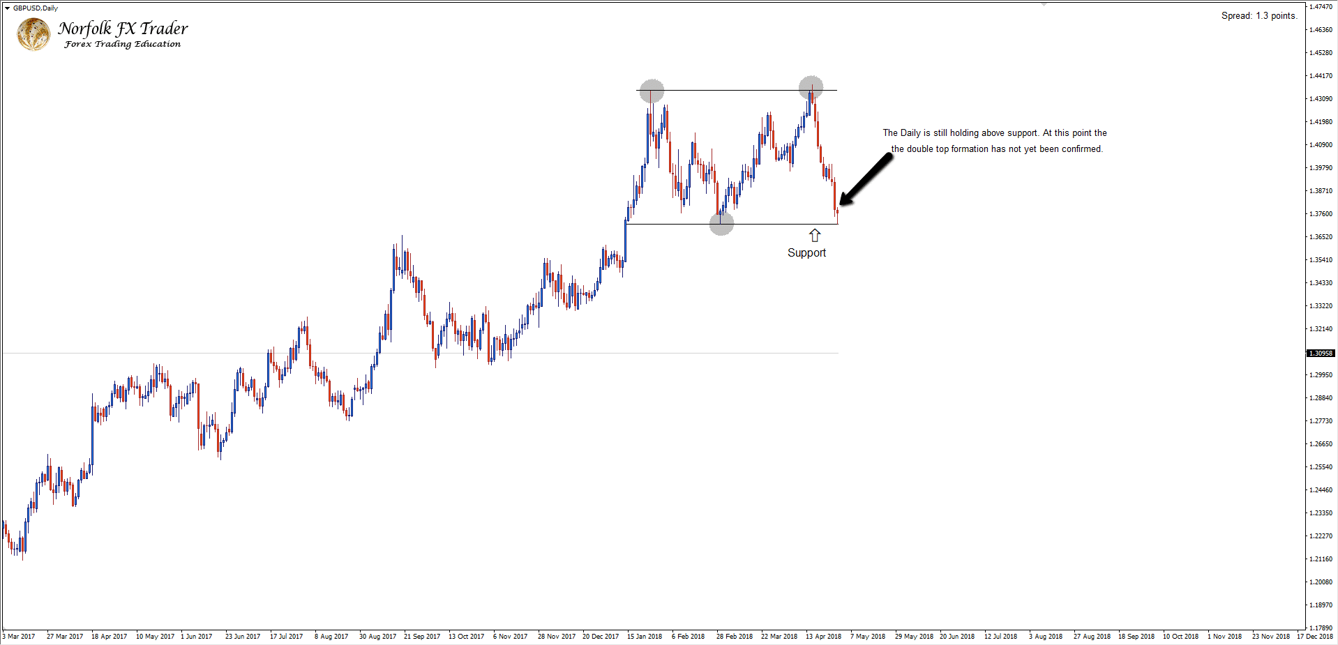 GBPUSD Forex market trading double top unconfirmed pattern