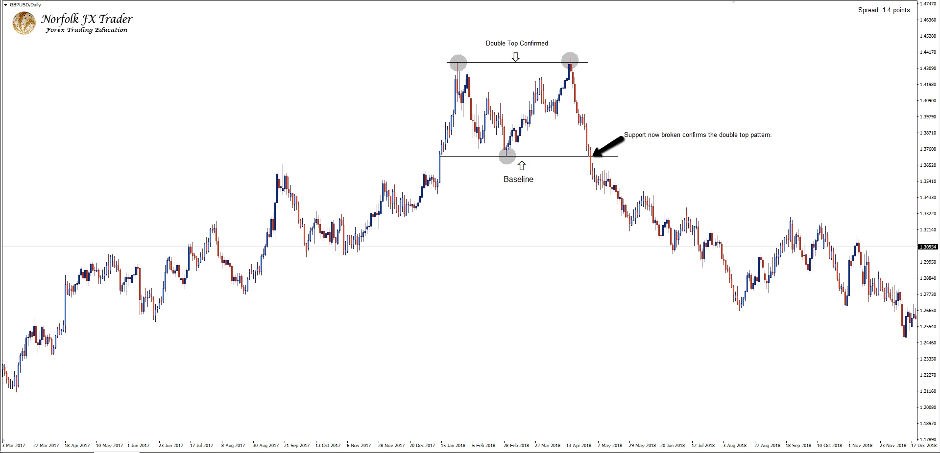 GBPUSD Double top confirmed