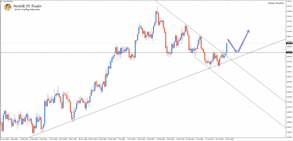 Gold Breaks Descending Channel