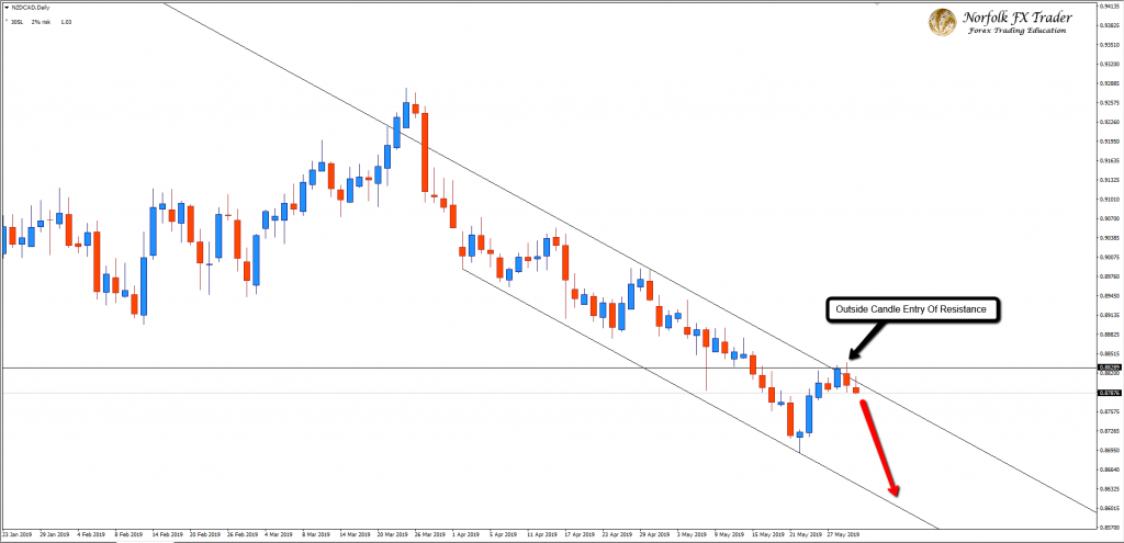 Are The Bears About To Push NZDCAD Lower?