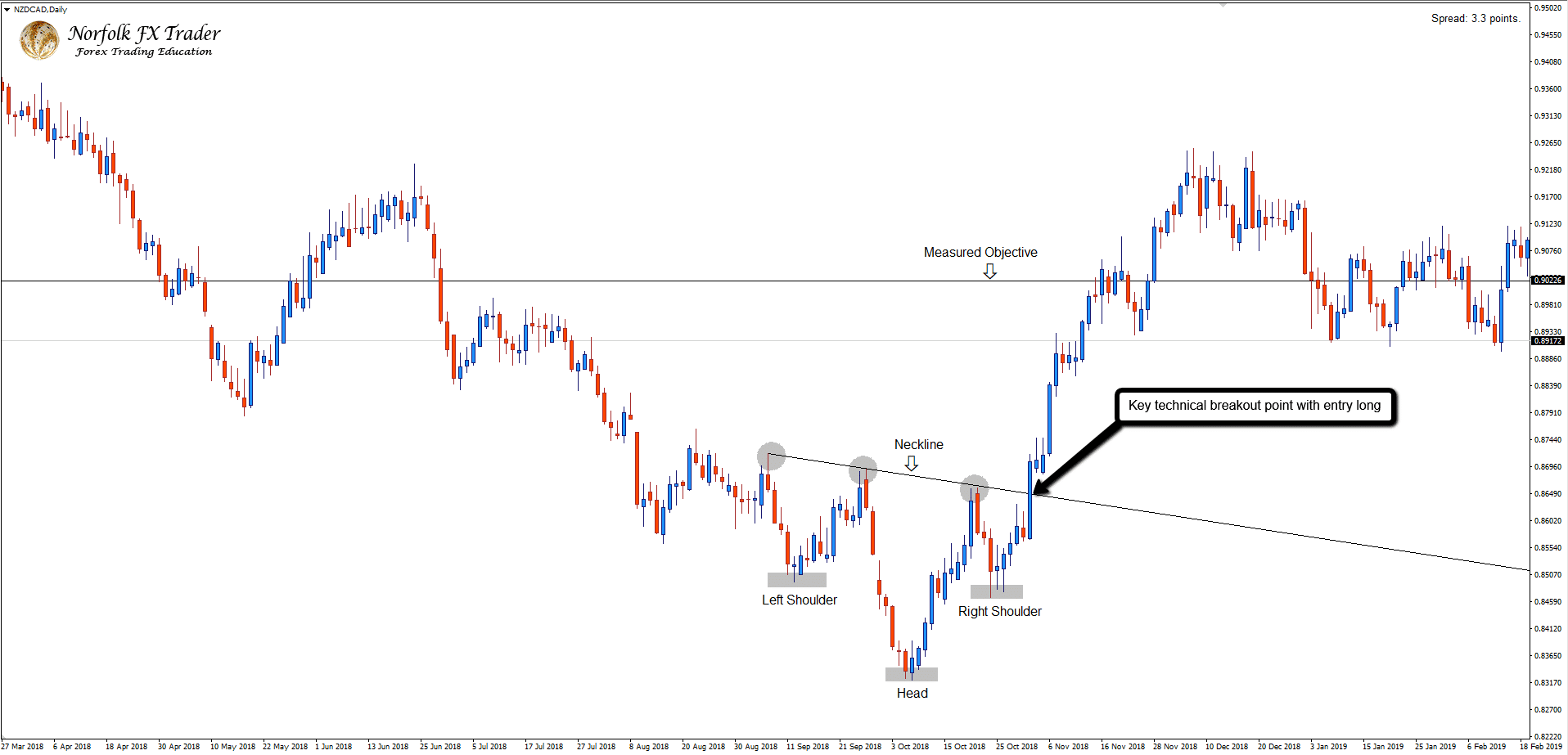 NZDCAD Inverted Head and Shoulders Pattern with Forex market trading