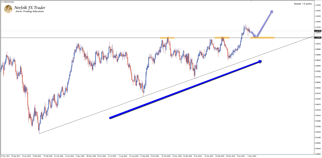 USDCHF Break out in momentum