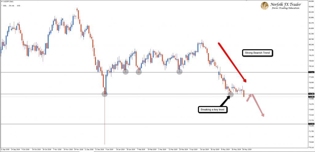 AUDJPY Breaks Into Lower Ground!