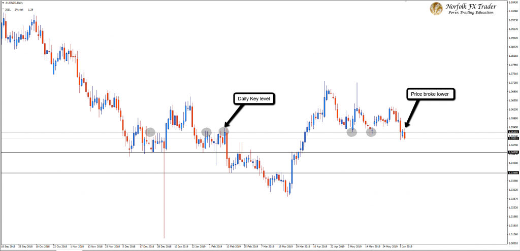 AUDNZD Bears Take Control