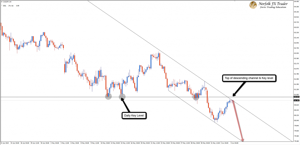 Decision Time For The Bears On CADJPY