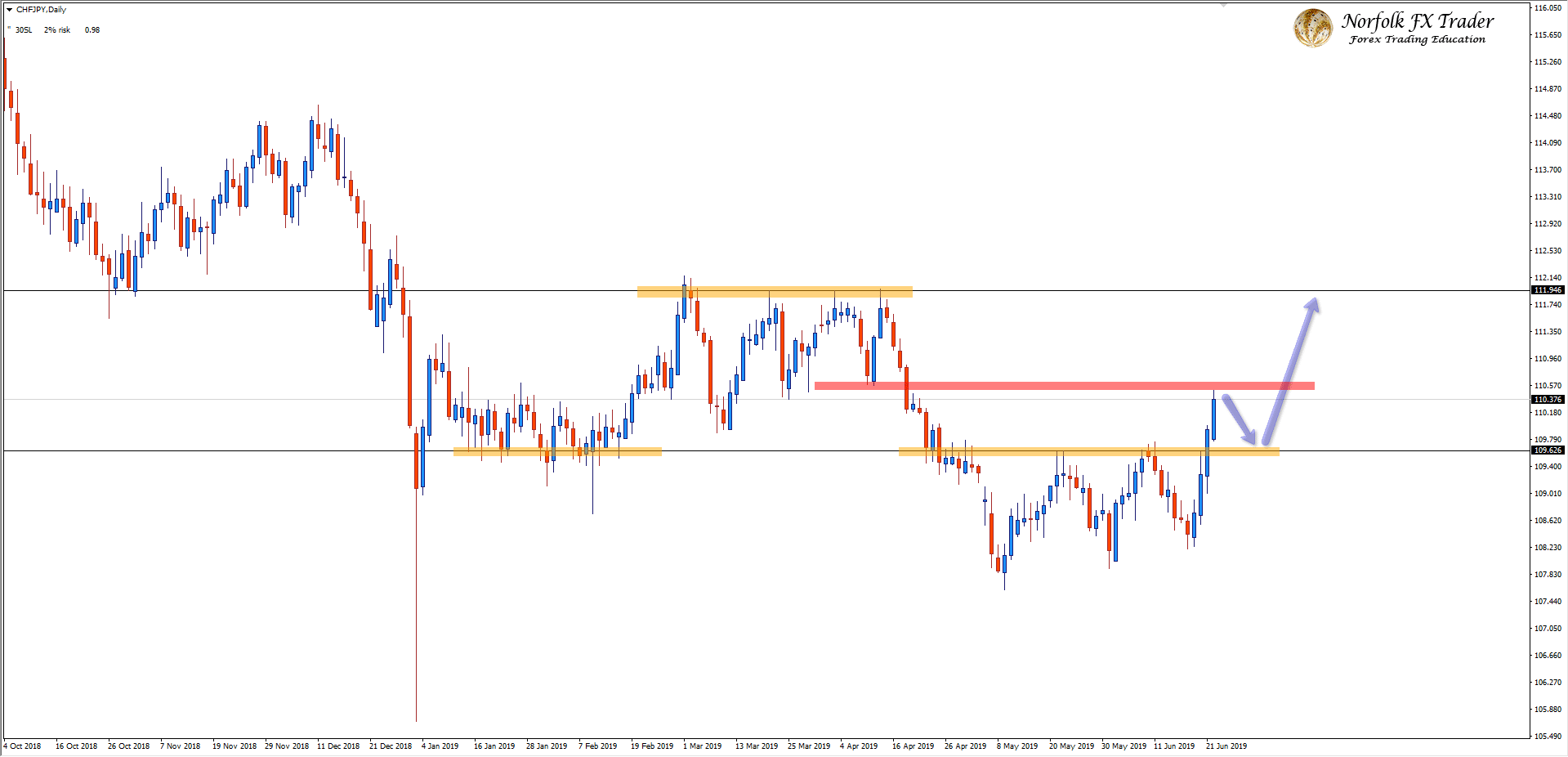 CHFJPY Breaks Back Into Range