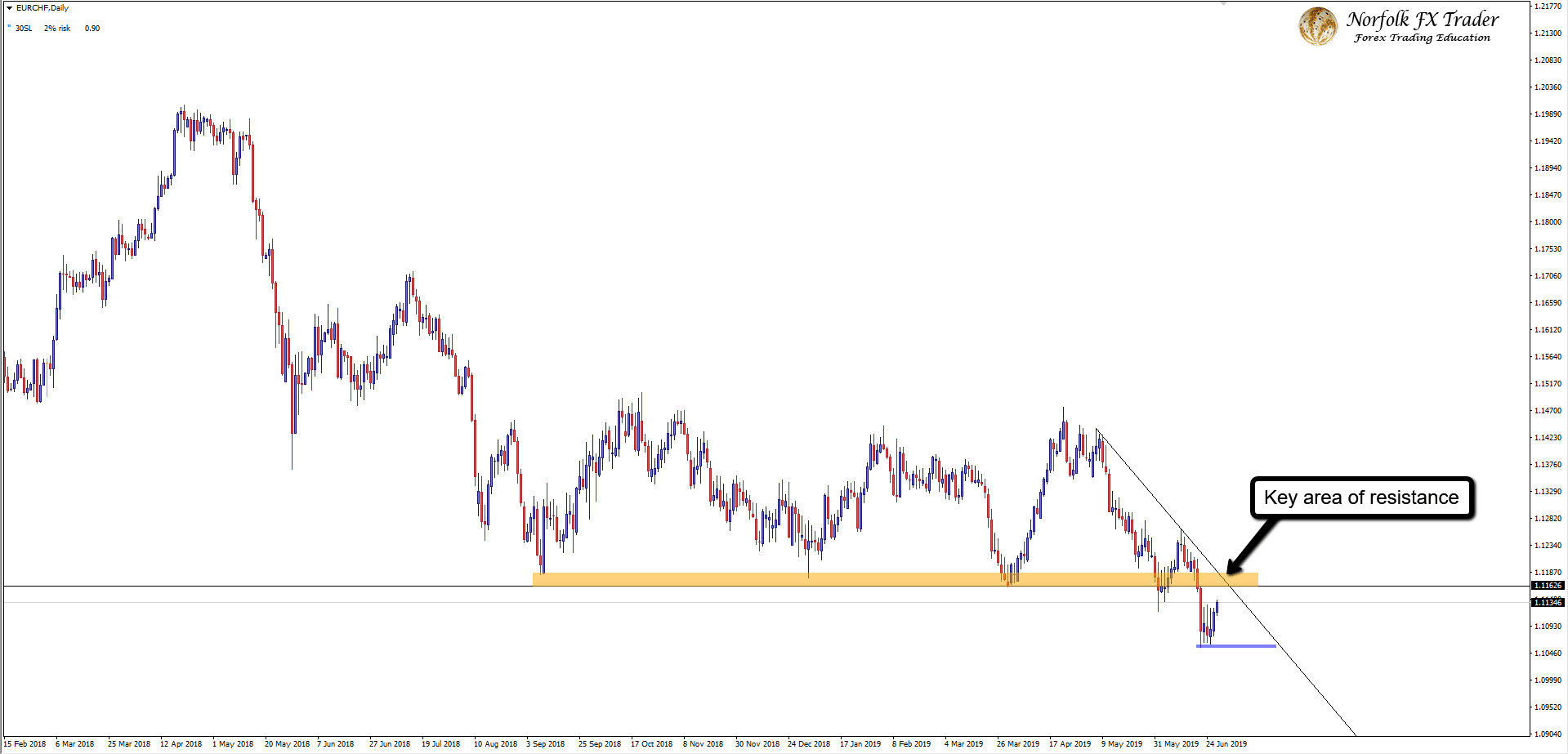 Will The Bears Take Control On The EURCHF Once Again?